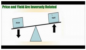 Price and Yield are Inversely Related
